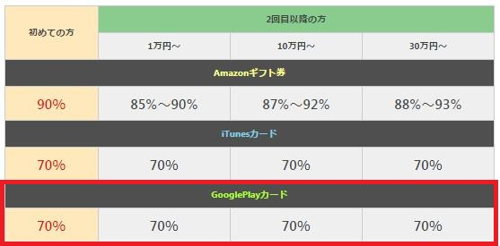買取本舗のGoogleplayギフトの買取相場