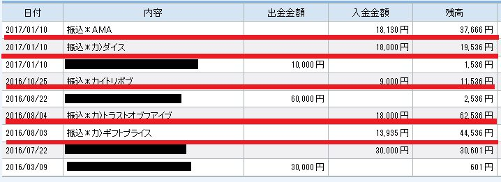 Amazonギフト券買取サイトから住信SBI銀行に入金された明細(証拠画像)
